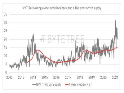 【市場動向】ビットコイン、強気センチメントは弱まる──NVTは割高を示す