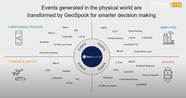 geospock-explores-digitized-physical-world-with-bitcoin-blockchain-at-coingeek-live-3