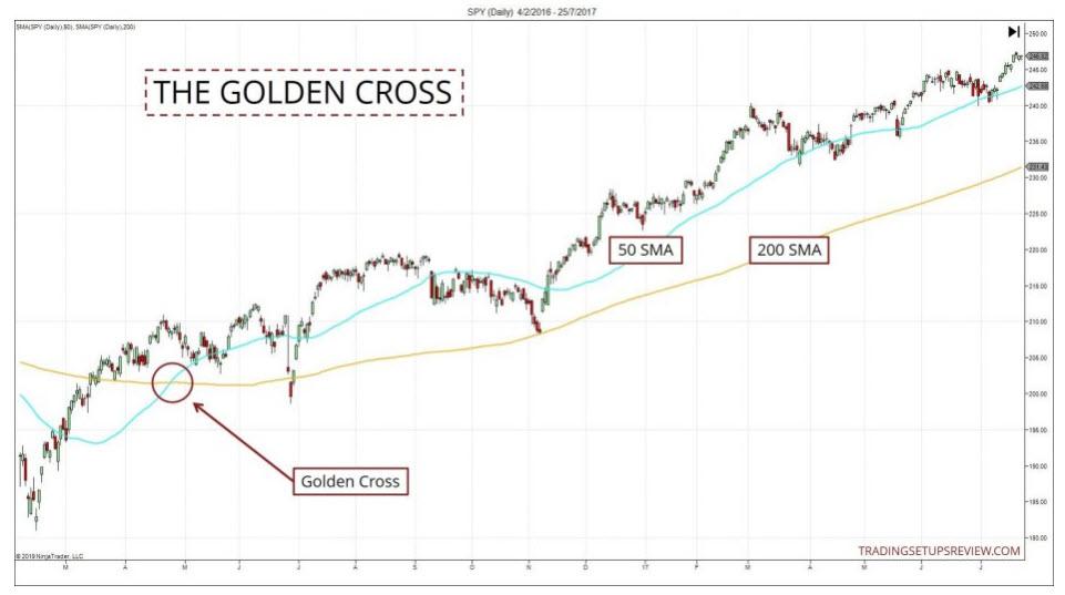 golden cross uitleg afbeelding