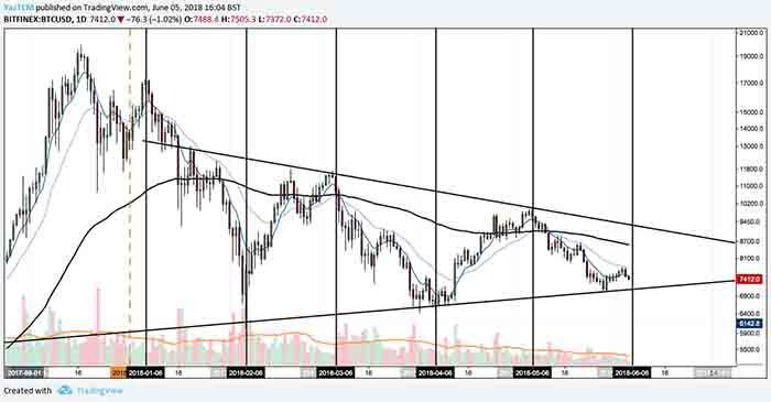 bitcoin 6 june price analysis 2