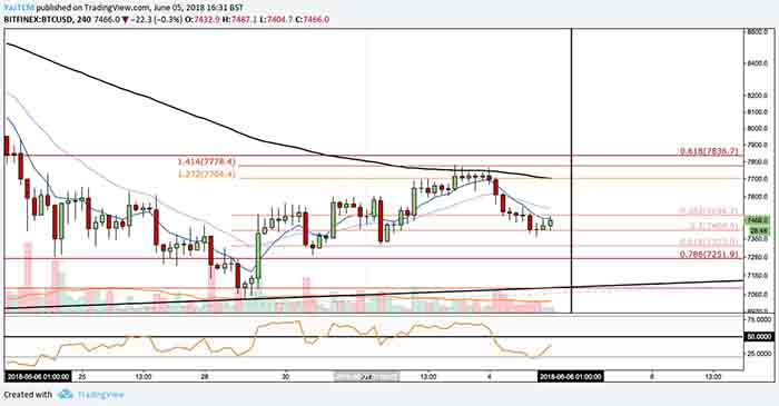 Will Bitcoins 6th Day Reversal Price Theory Hold Up? - Coin Info