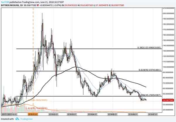 neo price analysis 21 june 2018