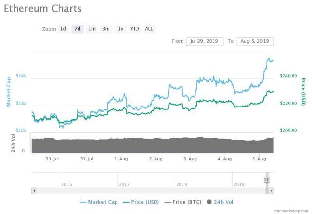 ETC price right now