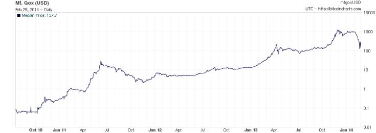 график курса биткоина в 2010 году