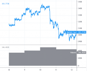 Bitcoin and Altcoins Could Stage Short Term Recovery 101