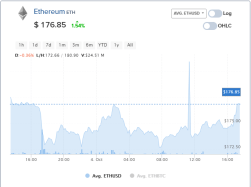 Graphic of Ethereum coin price ETH history