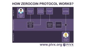 How zPIV works