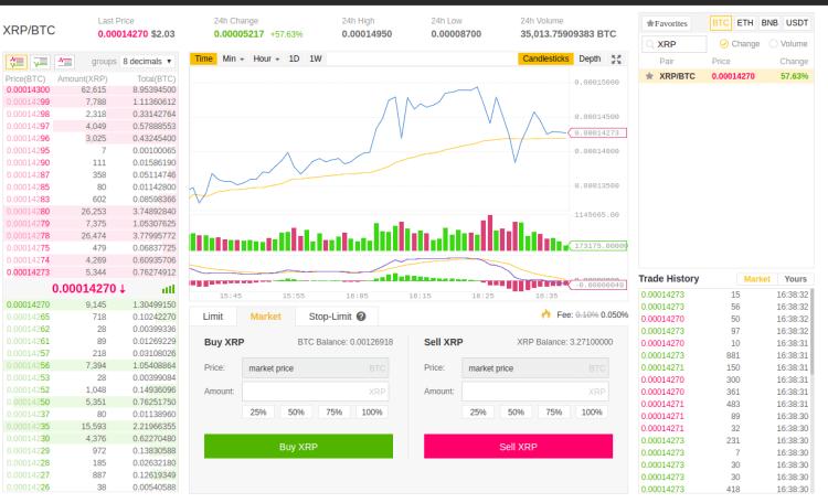 The Binance Ripple / Bitcoin Market