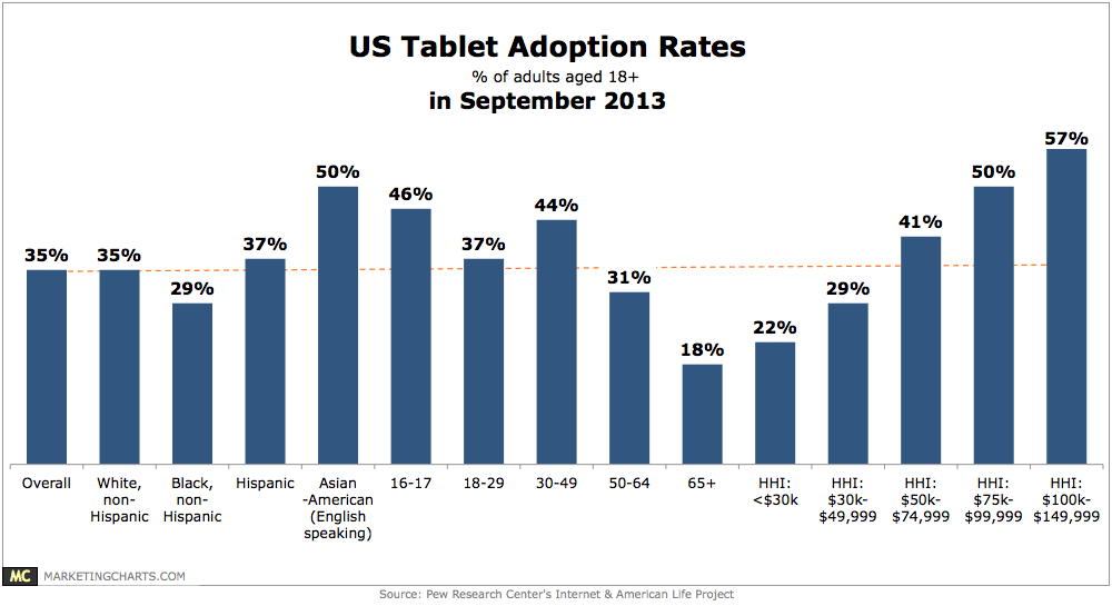 US Tablet Owner Demographics as of September 2013 (courtesy of marketcharts.com)
