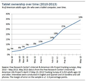 Pew Internet and Lifestyle Study: For the first time, a third of American adults own tablet computers