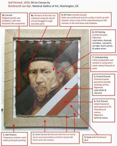 Analyzing the Structure of a painting