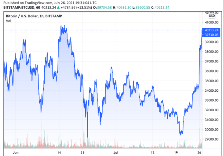 Bitcoin trades at $40,000 for the first time in over a month