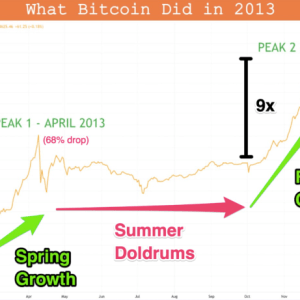 bitcoin to 80k will bitcoin head towards a second peak this year