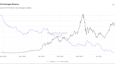 ethereum supply shock exchange eth reserves continue to fall after a 26 drop in 2021
