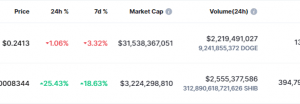while dogecoin stays down shiba inu enjoys gains as shibs up 25 in last 24 hours