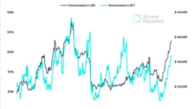 bitcoin open interest climbs toward april peak levels what this could mean
