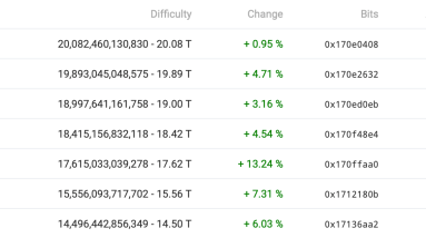 seven consecutive adjustments in mining difficulty indicate this for bitcoin