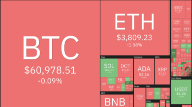 top 5 cryptocurrencies to watch this week btc eth sol matic ftm