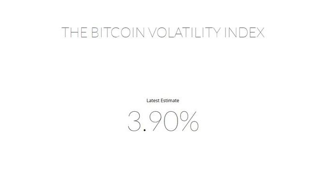 Bitcoin-Volatilität