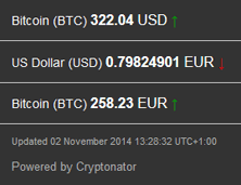 2014-11-02_Bitcoinkurs