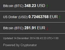 2014-12-14_Bitcoin-Kurs
