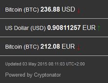 2015-05-03_Bitcoinkurs