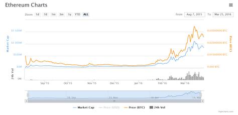 ethereum bitcoin price