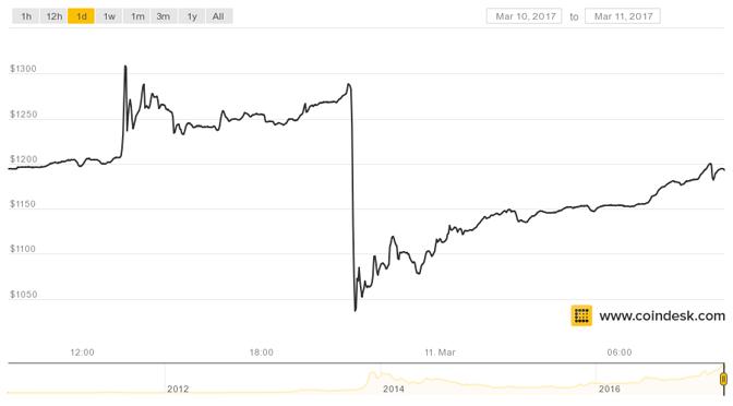 ETF abgelehnt. Bitcoin reagiert gelassener als erwartet