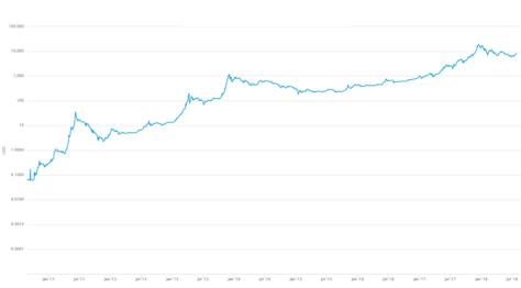 bitcoin logarithmisch