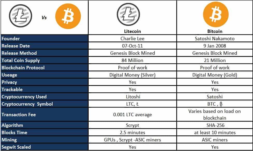 kaip prekiauti litecoin bitcoin bittrex bitcoin imituojama prekyba