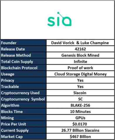 What is Siacoin