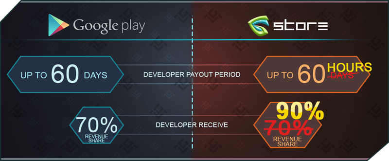 GameCredits's Benefits ForGame Developers