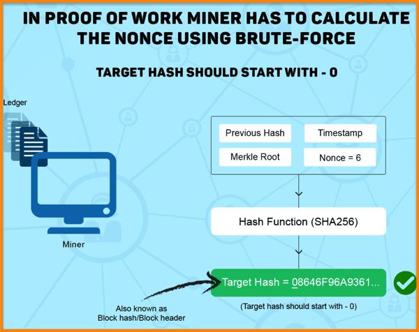 Correct-Bitcoin-Hash