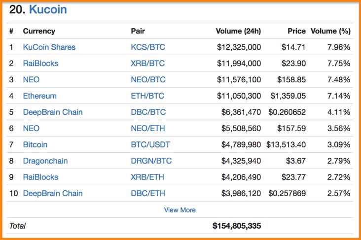 KuCoin-Exchange