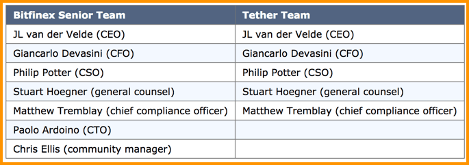 Tether Controversy