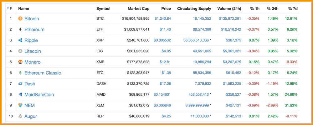 CoinMarketCap 2017 Top Cryptocurrencies
