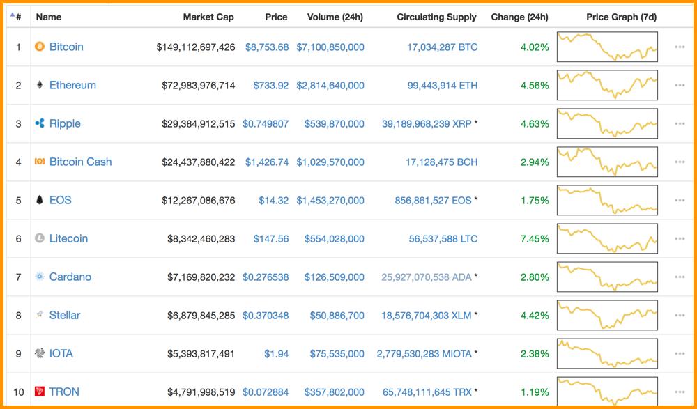 CoinMarketCap Top 10 Cryptocurrencies