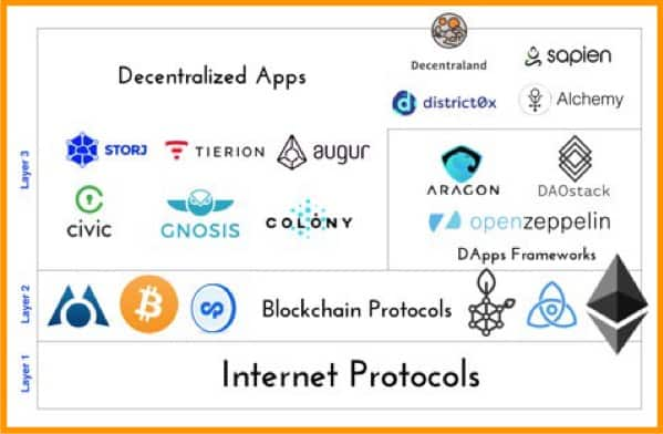 Internet-Protocols