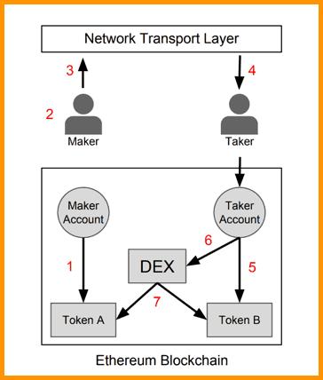 How 0x Protocol Works