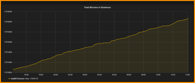 Total bitcoin existence