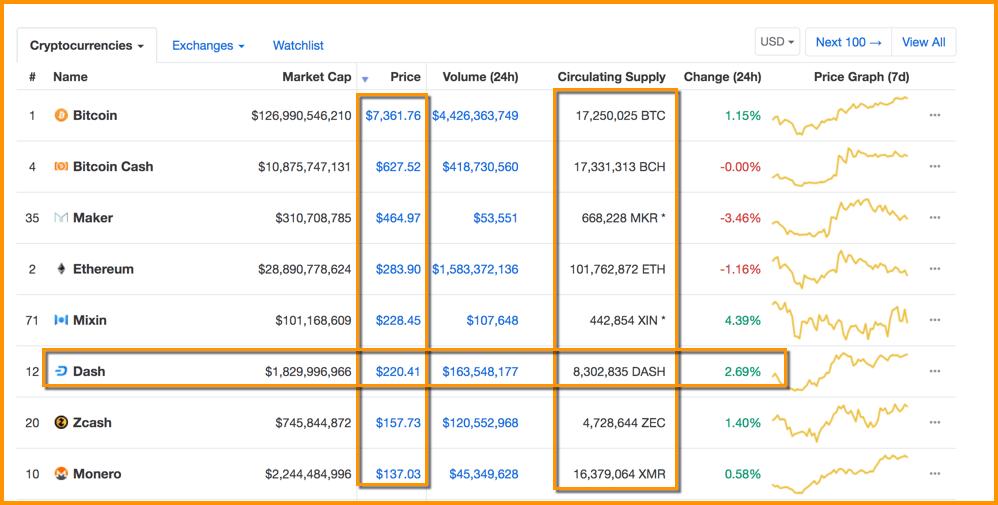 CoinMarkeCap Price Wise List