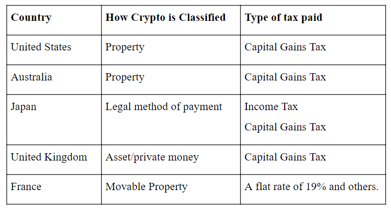 Crypto tax regulation