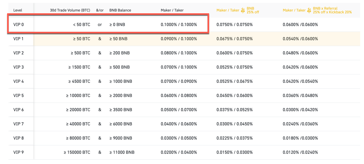 Binance Trading Fees Discount & How to Reduce Fees on Binance (Tricks)