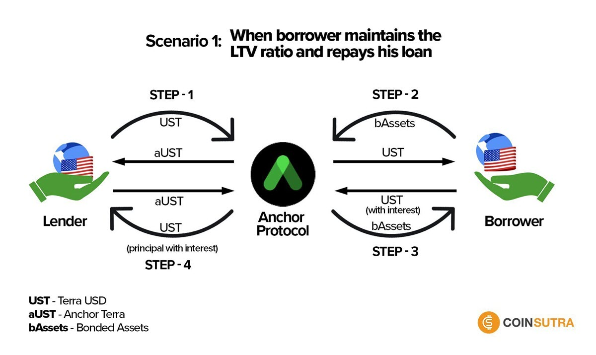 How Anchor Protocol Works - Scenario 1