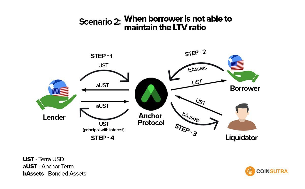How Anchor Protocol Works - Scenario 2
