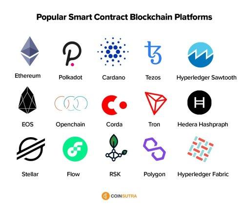 Popular Smart contract blockchain platforms