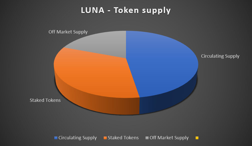 Terra Network – LUNA – Token Analysis & Should You Invest?