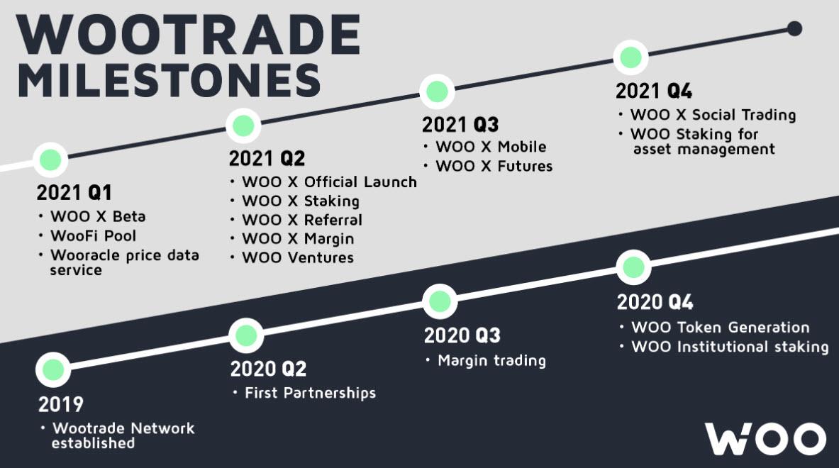 Woo Trade - Roadmap