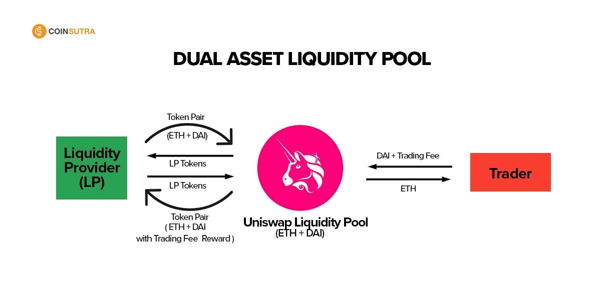 Dual Asset Liquidity Pool