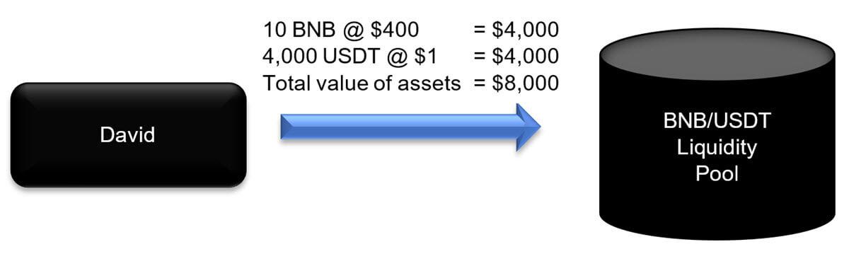 Liquidity Pool - Example Part 1